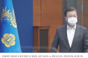 文대통령 부정평가 62.5, 집권 후 최고치 경신 [리얼미터 여론조사]